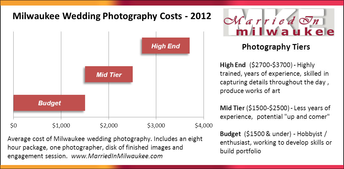 Milwaukee Wedding Photography Prices